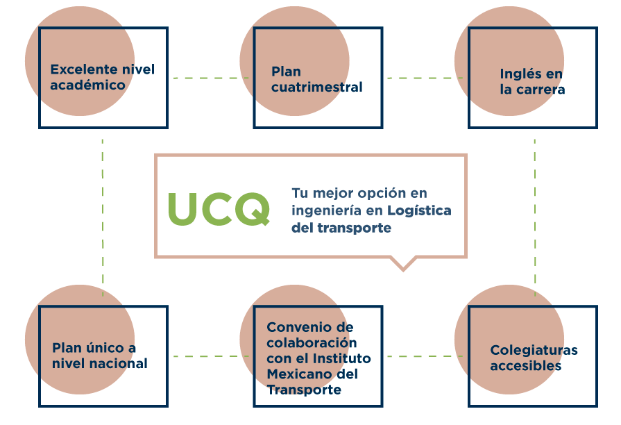 UCQ_InfografiaInboud_LogisticaDelTranspporte