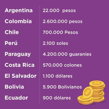sueldos para la carrera de licenciatura en comercio exterior en diferentes paises - UCQ